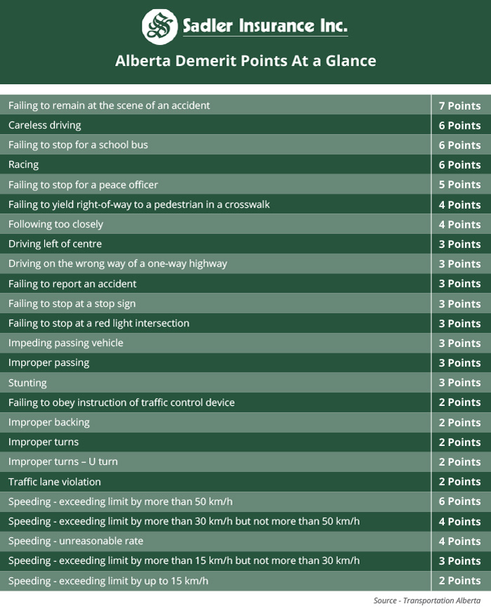 demerit points alberta chart